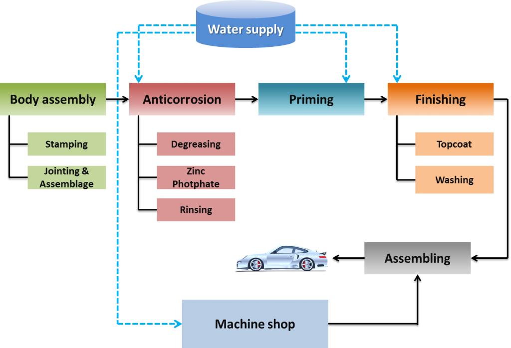 automobile process